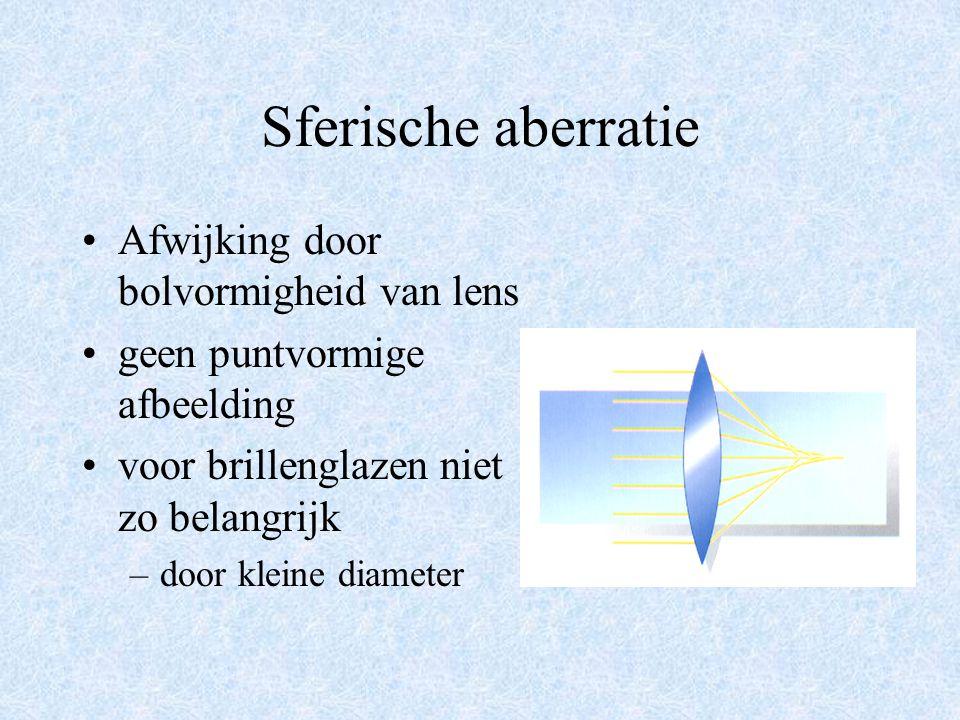 Sferische aberratie Afwijking door bolvormigheid van lens