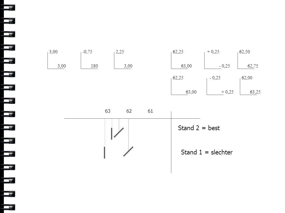 Stand 2 = best Stand 1 = slechter 3,00 -0,75 2,25 62,25 + 0,25 62,50