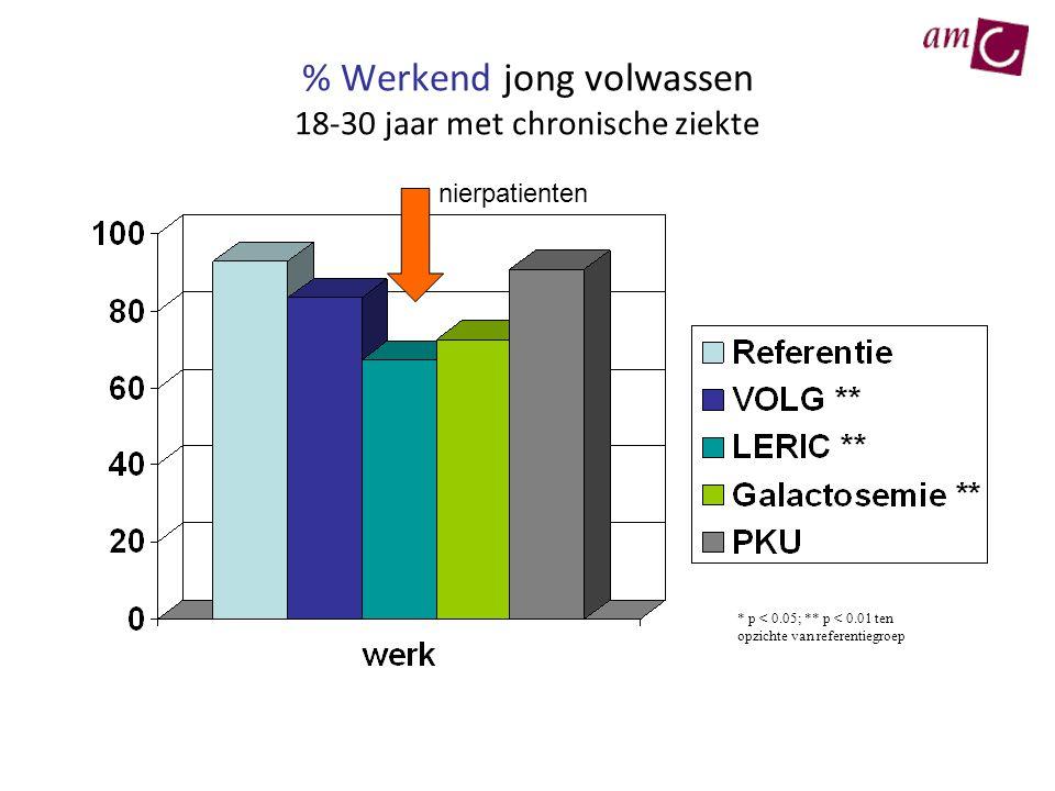 % Werkend jong volwassen 18-30 jaar met chronische ziekte