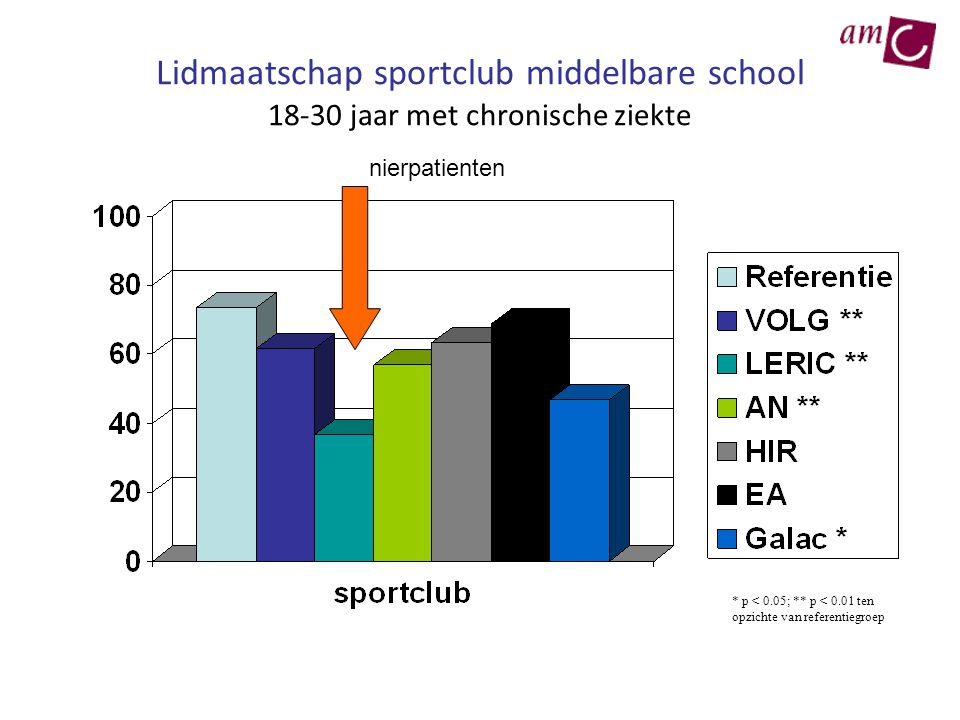 Lidmaatschap sportclub middelbare school 18-30 jaar met chronische ziekte