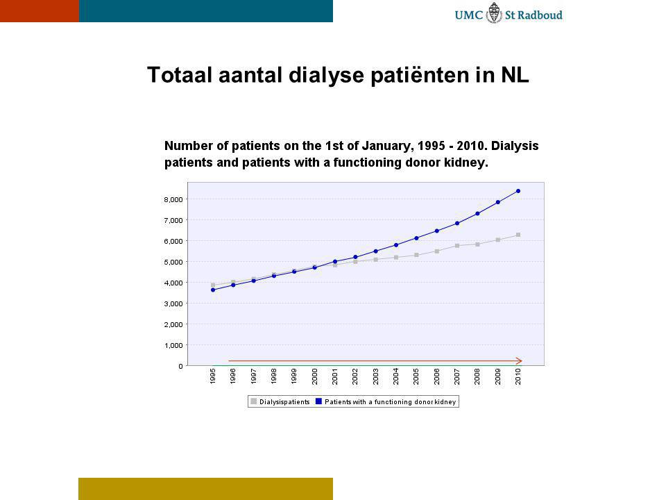 Totaal aantal dialyse patiënten in NL