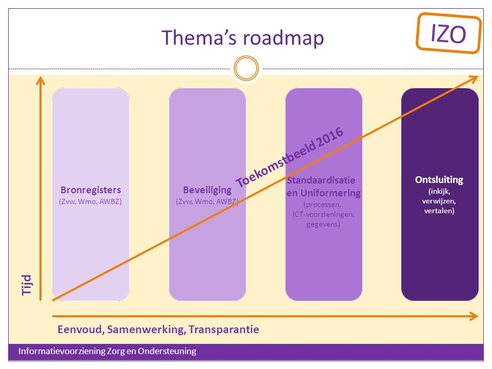 Thema's roadmap Toekomstbeeld 2016 Tijd