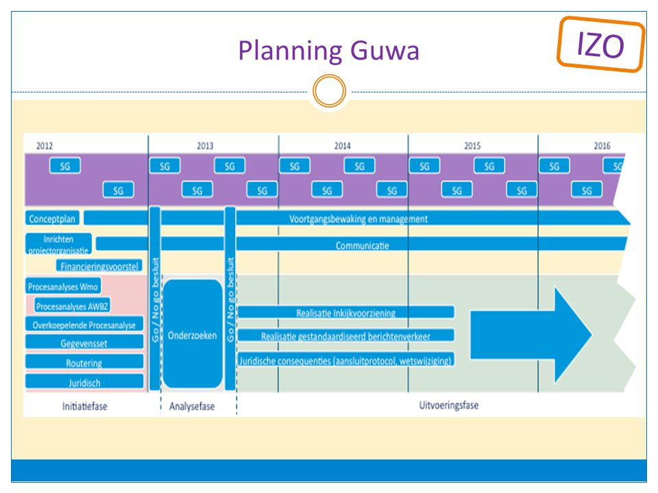 Planning Guwa