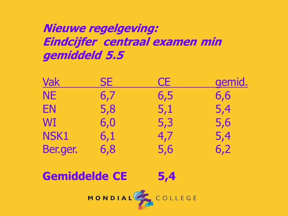 Nieuwe regelgeving: Eindcijfer centraal examen min gemiddeld 5.5. Vak SE CE gemid. NE 6,7 6,5 6,6.