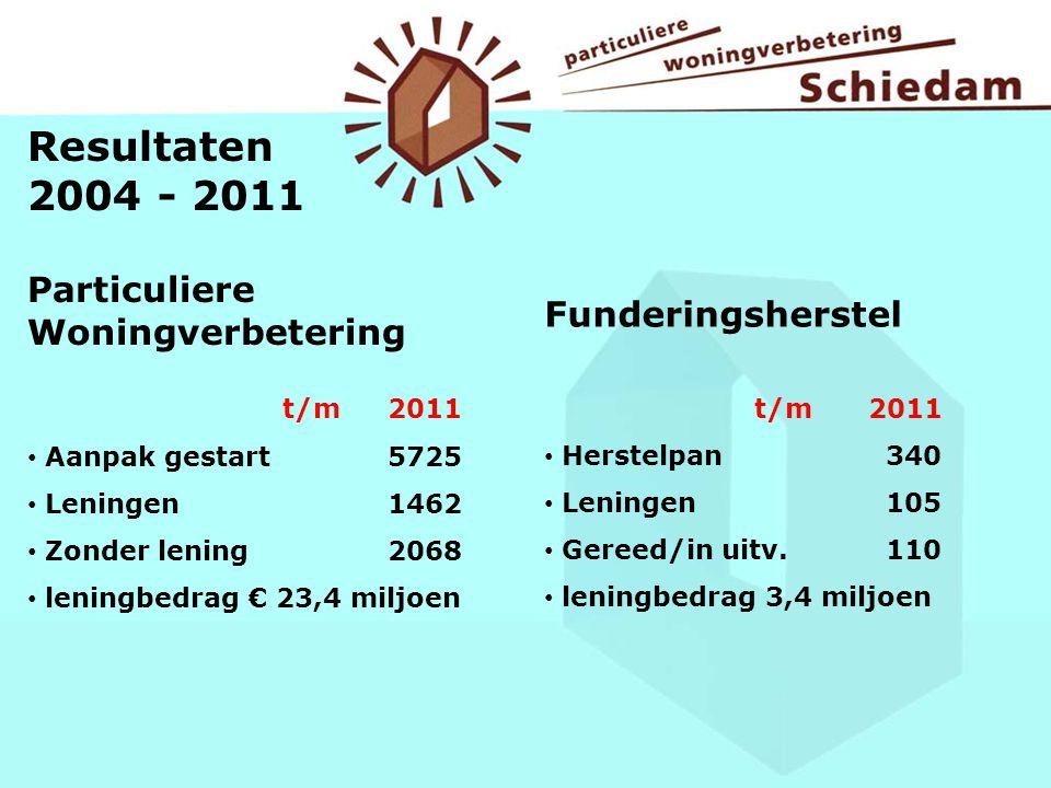 Resultaten 2004 - 2011 Particuliere Woningverbetering