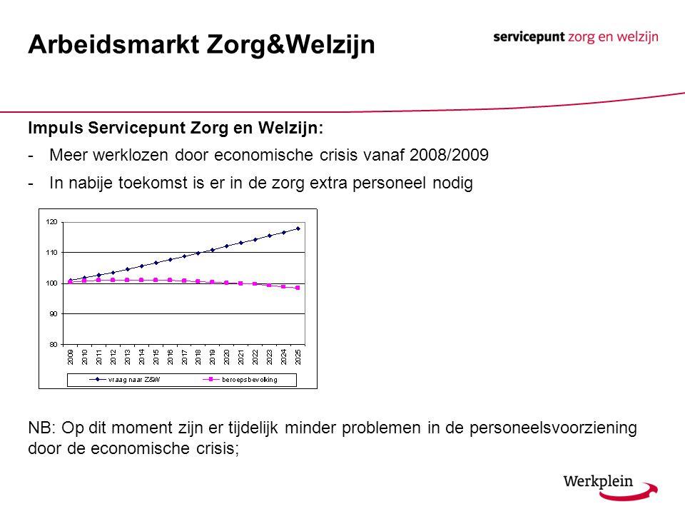 Arbeidsmarkt Zorg&Welzijn