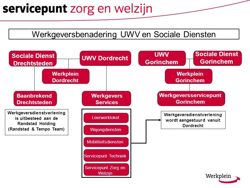 Werkgeversbenadering UWV en Sociale Diensten