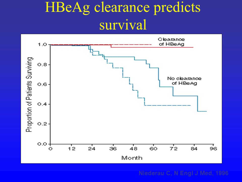 HBeAg clearance predicts survival