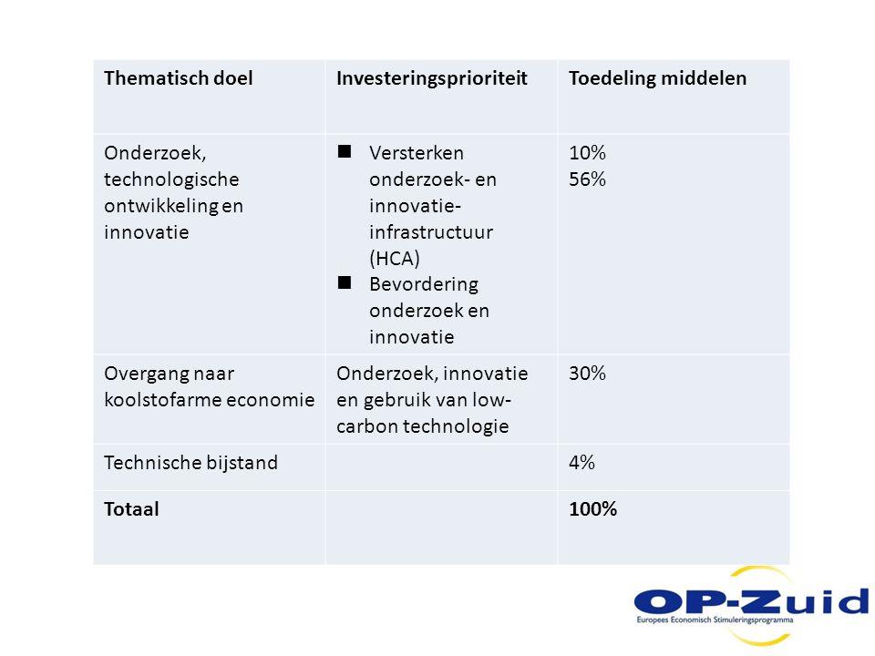 Thematisch doel Investeringsprioriteit. Toedeling middelen. Onderzoek, technologische ontwikkeling en innovatie.