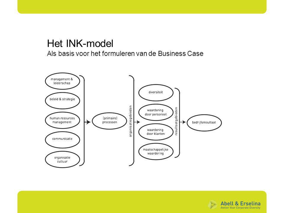 Het INK-model Als basis voor het formuleren van de Business Case 12