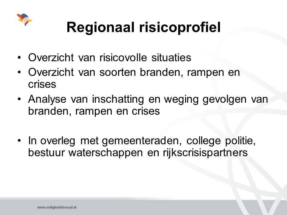 Regionaal risicoprofiel