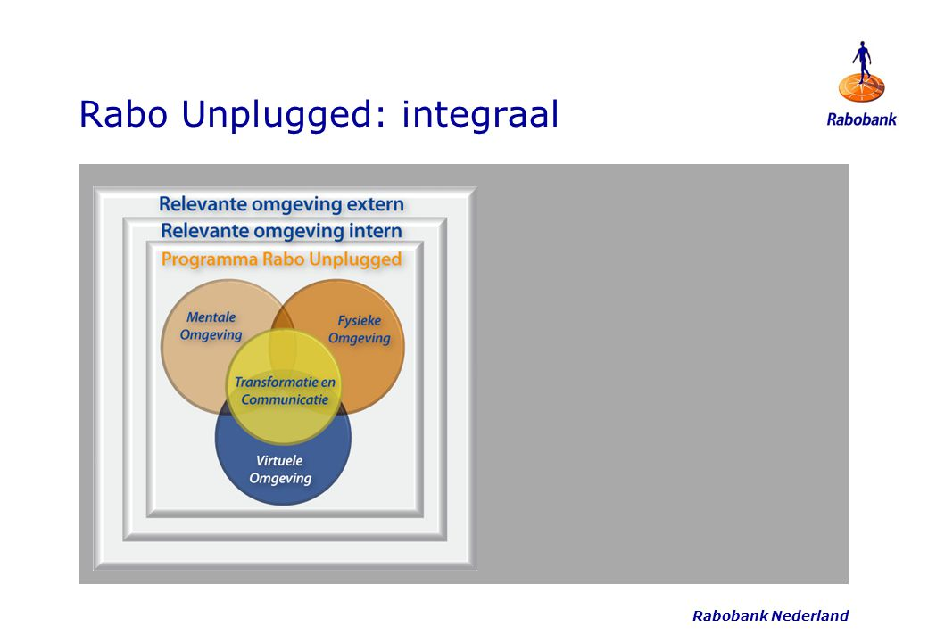 Rabo Unplugged: integraal
