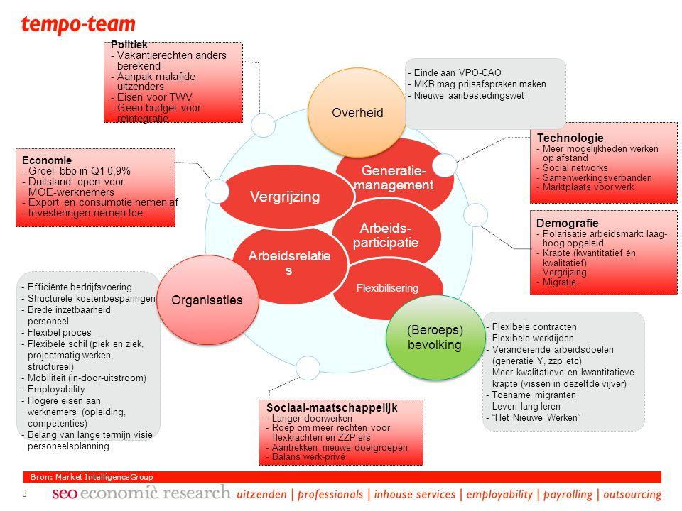 Vergrijzing Arbeids-participatie Arbeidsrelaties Overheid Organisaties