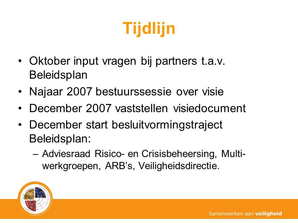 Tijdlijn Oktober input vragen bij partners t.a.v. Beleidsplan