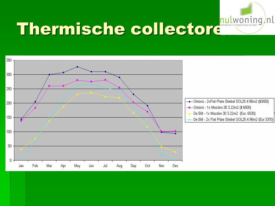 Thermische collectoren
