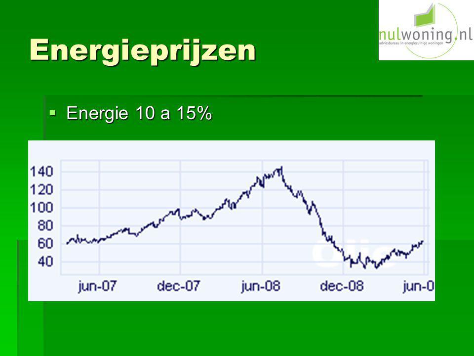 Energieprijzen Energie 10 a 15%