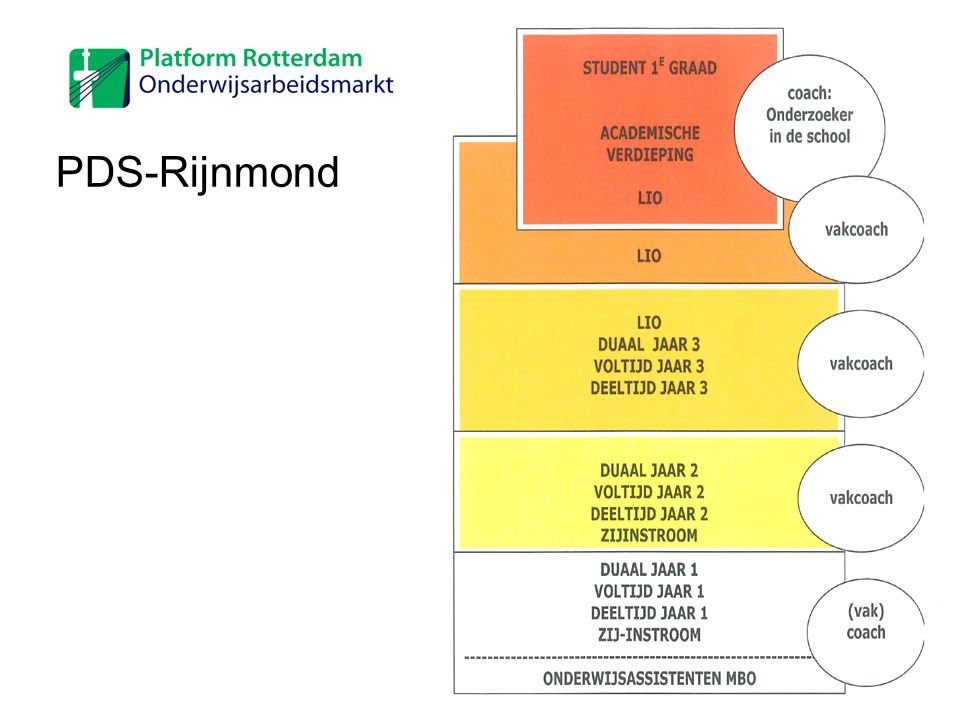 PDS-Rijnmond