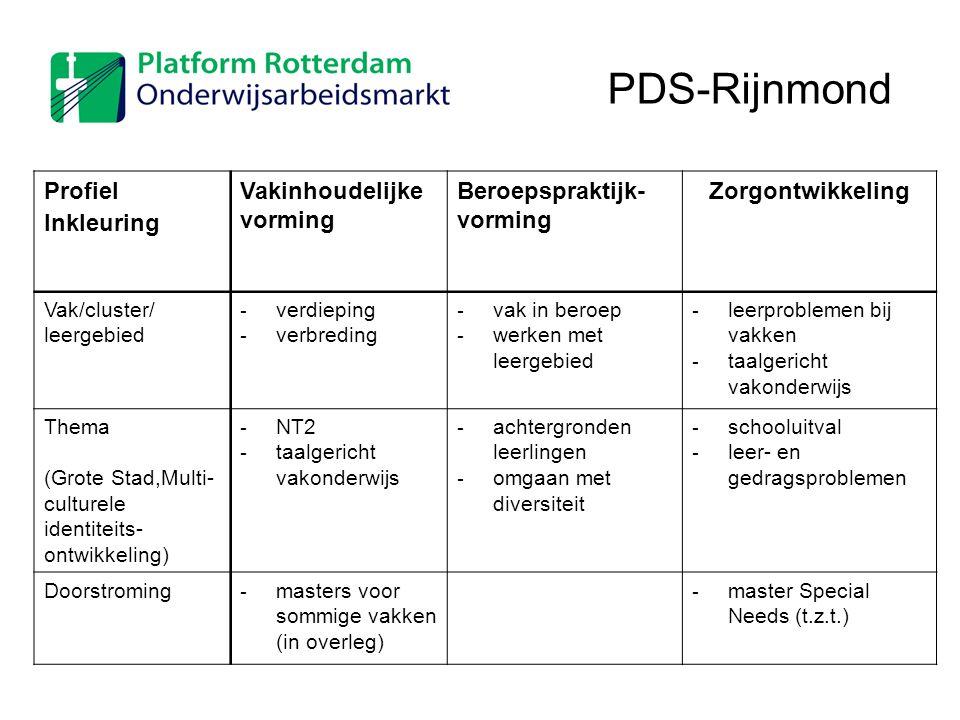 PDS-Rijnmond Profiel Inkleuring Vakinhoudelijke vorming