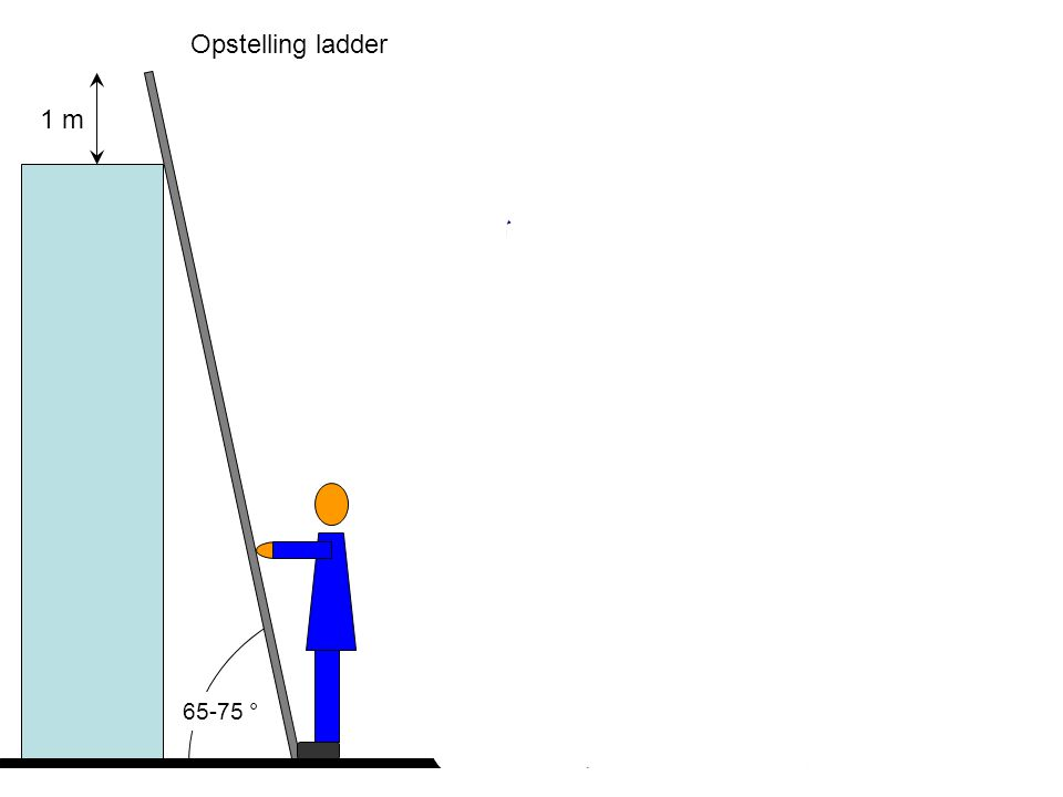 Opstelling ladder 1 m Max. 4-5 sporten van boven ! 65-75 °