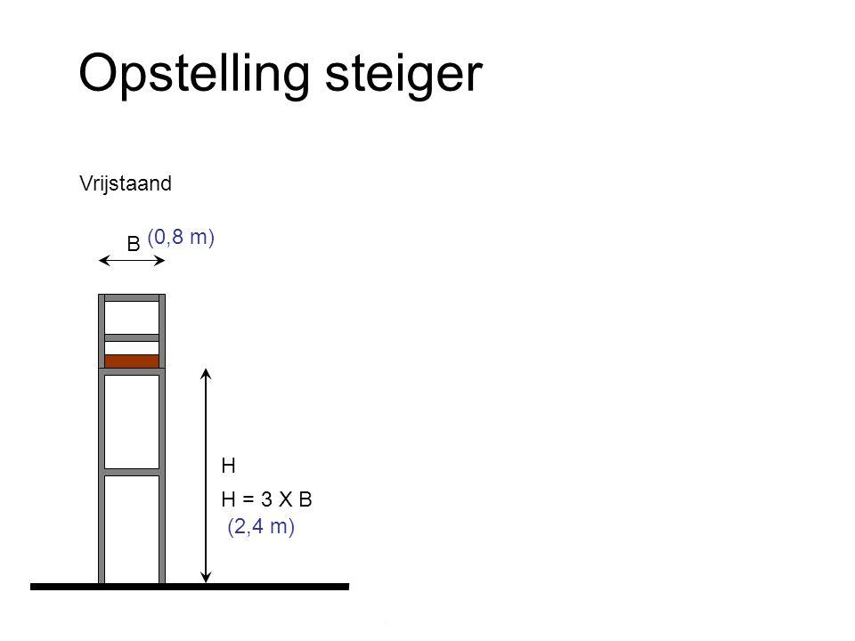 Opstelling steiger Bevestigd aan de muur Max. 0,2 m Met zijsteunen