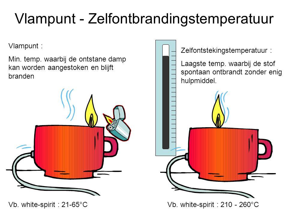 Vlampunt - Zelfontbrandingstemperatuur