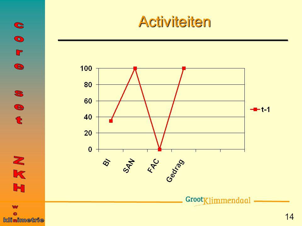 Activiteiten core set ZKH wcn kli imetrie