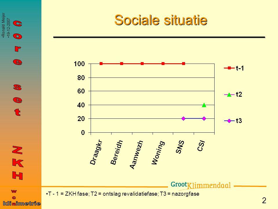 Sociale situatie core set ZKH wcn kli imetrie