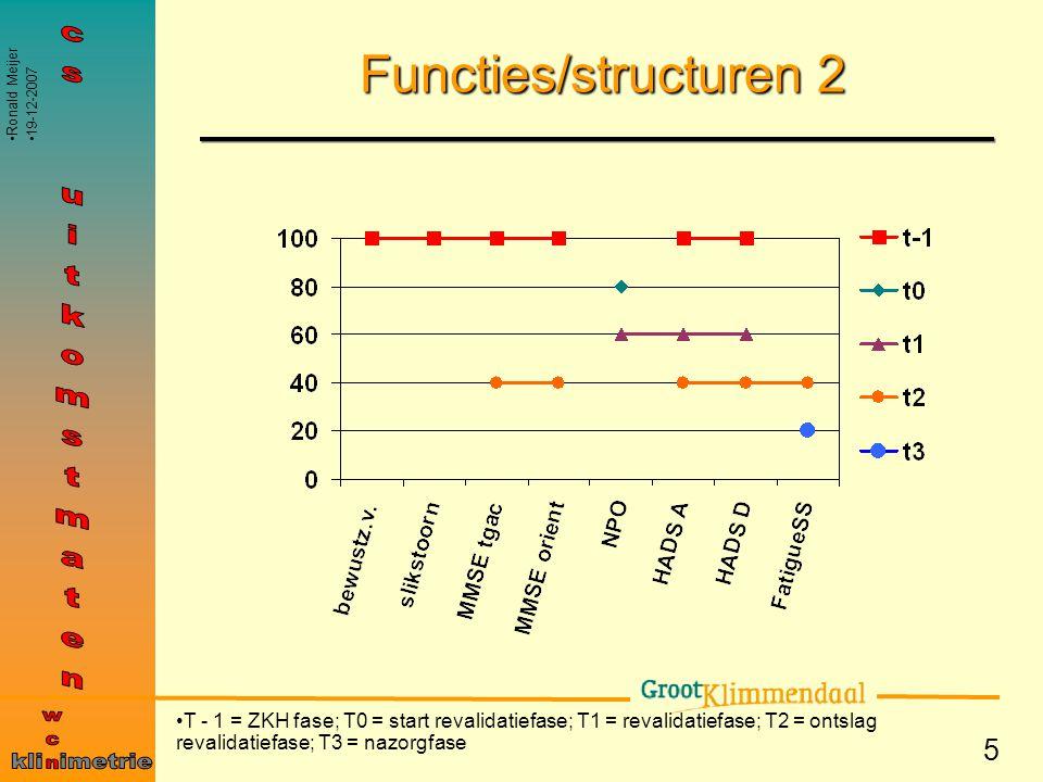 Functies/structuren 2 cs uitkomstmaten wcn kli imetrie