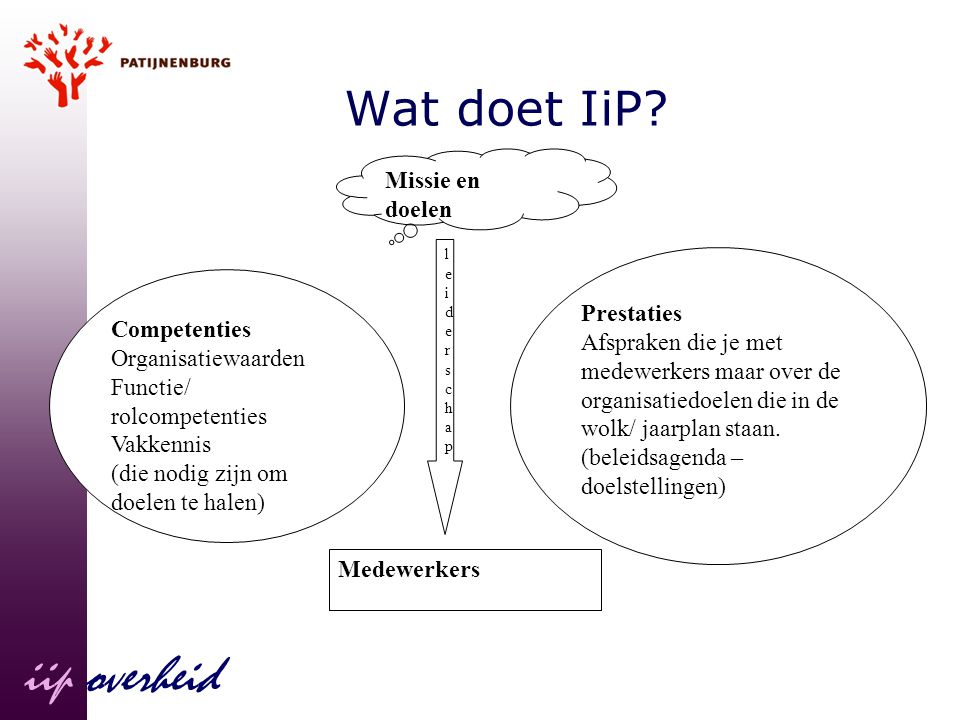 iip overheid Wat doet IiP Missie en doelen Prestaties