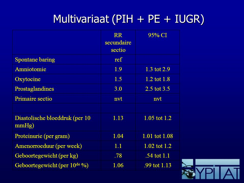 Multivariaat (PIH + PE + IUGR)