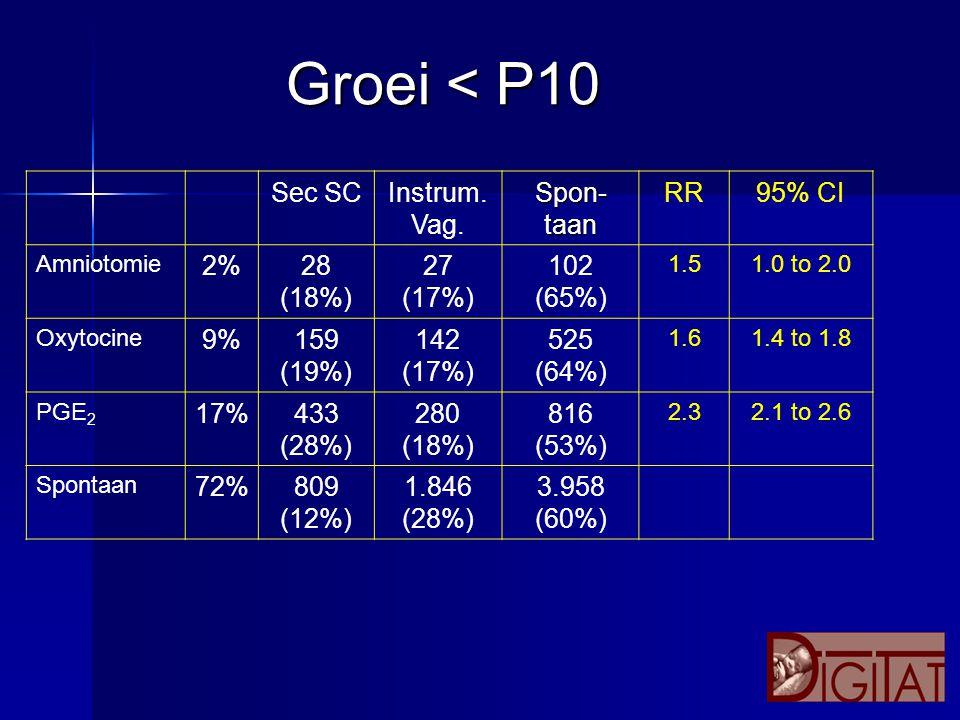 Groei < P10 Sec SC Instrum. Vag. Spon-taan RR 95% CI 2% 28 (18%) 27