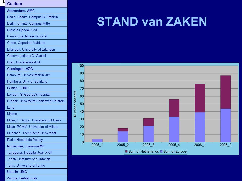 STAND van ZAKEN tblCodeCenter Centers Amsterdam, AMC