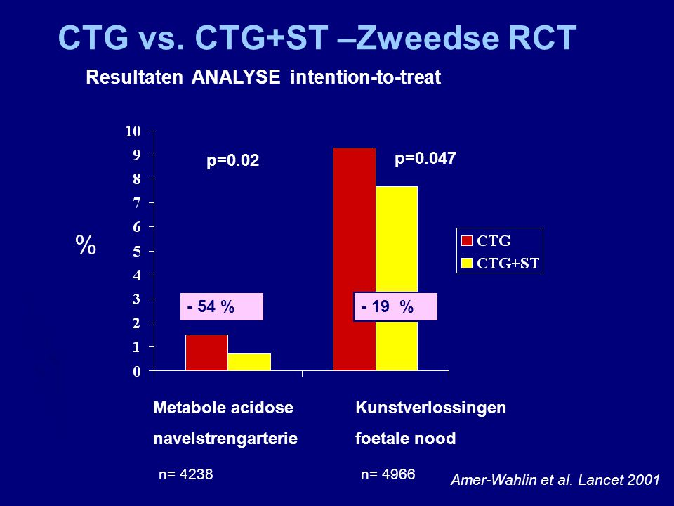 CTG vs. CTG+ST –Zweedse RCT