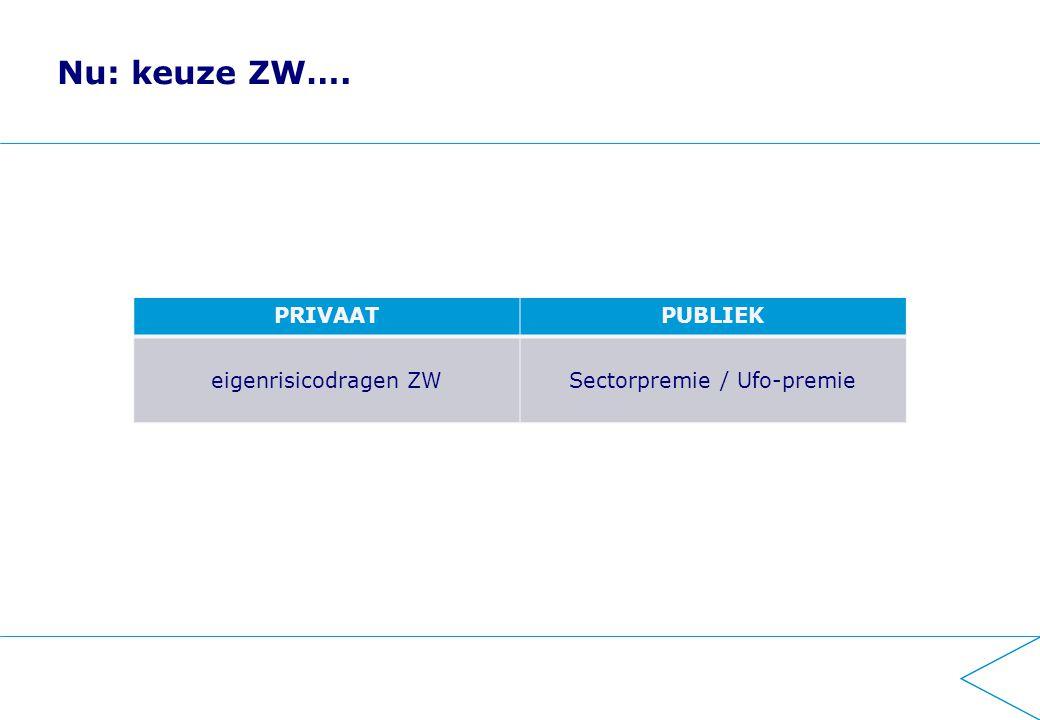 2014 ZW Invoering premiedifferentiatie: ZW-flex