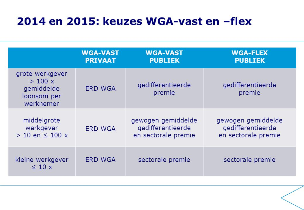 2016 stap 2 Samenvoeging WGA-vast & WGA-flex in één hybride stelsel