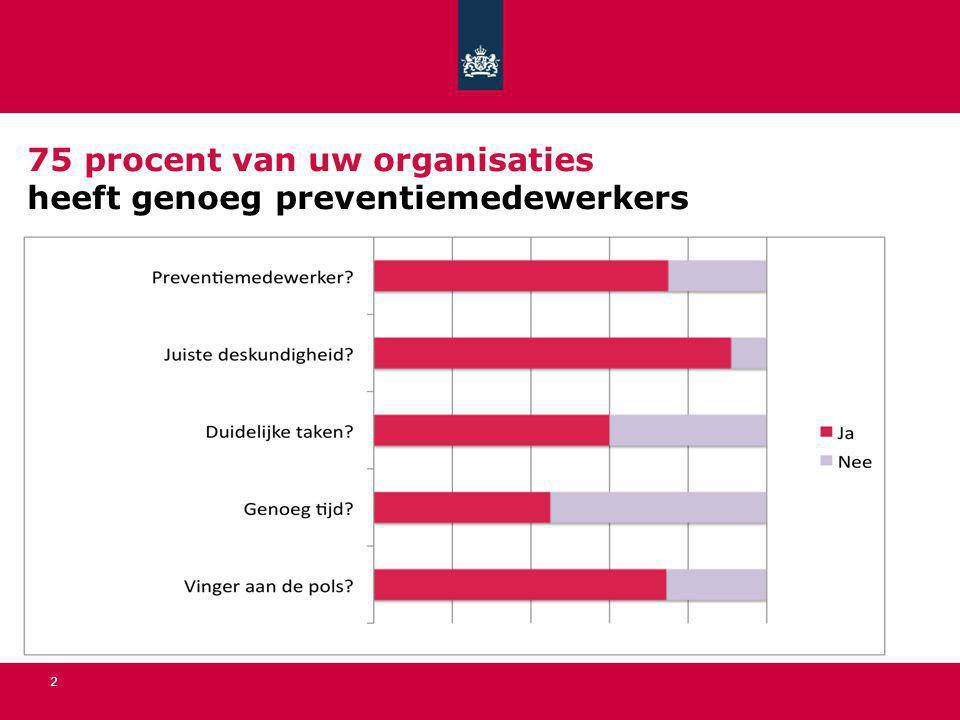 75 procent van uw organisaties heeft genoeg preventiemedewerkers