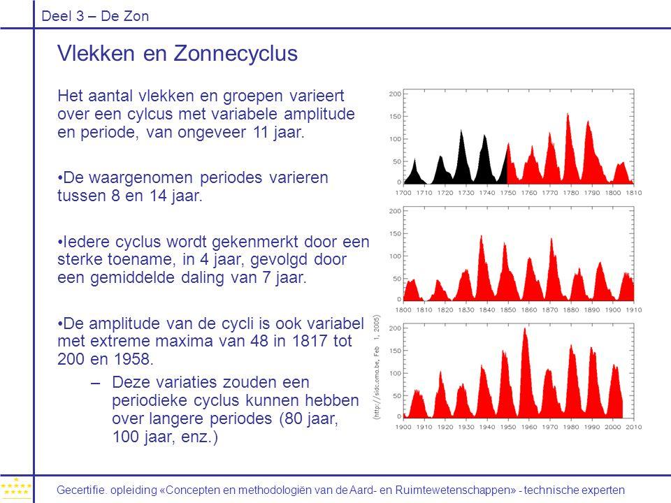 Vlekken en Zonnecyclus