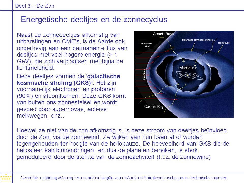 Energetische deeltjes en de zonnecyclus