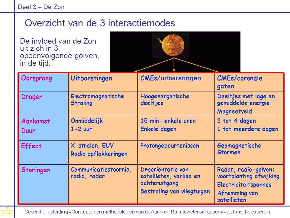 Overzicht van de 3 interactiemodes