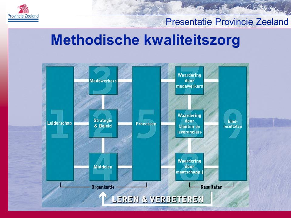 Methodische kwaliteitszorg