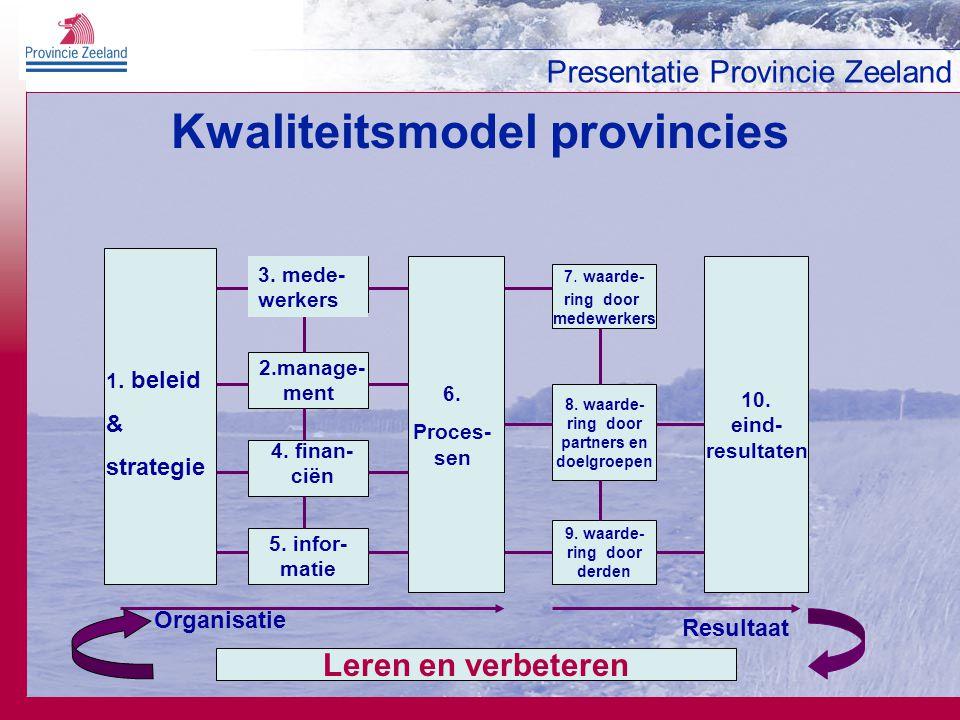 Kwaliteitsmodel provincies
