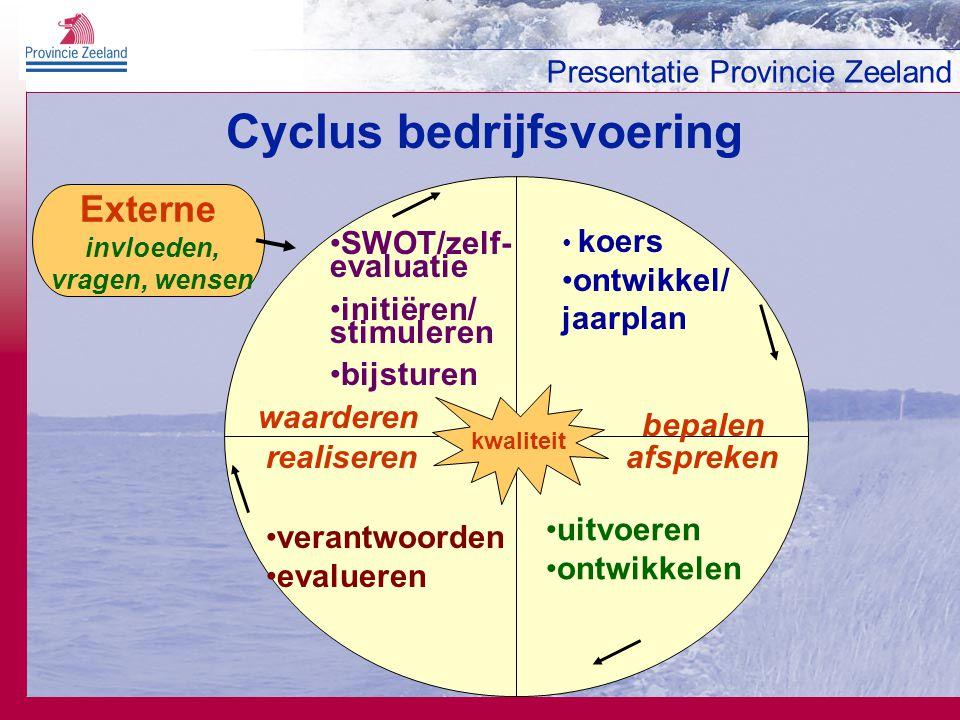 Cyclus bedrijfsvoering