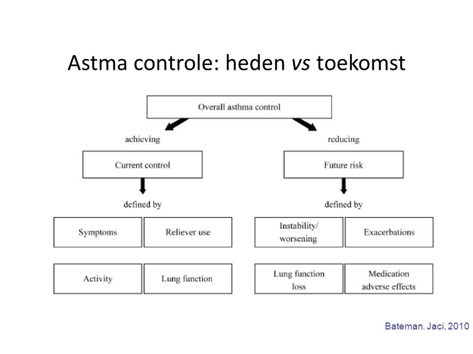 Astma controle: heden vs toekomst