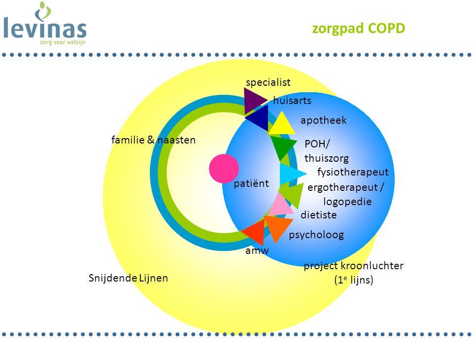 zorgpad COPD specialist huisarts apotheek familie & naasten POH/