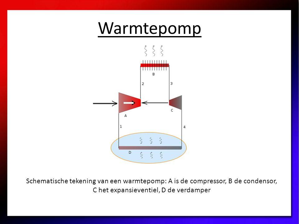Warmtepomp Schematische tekening van een warmtepomp: A is de compressor, B de condensor, C het expansieventiel, D de verdamper.