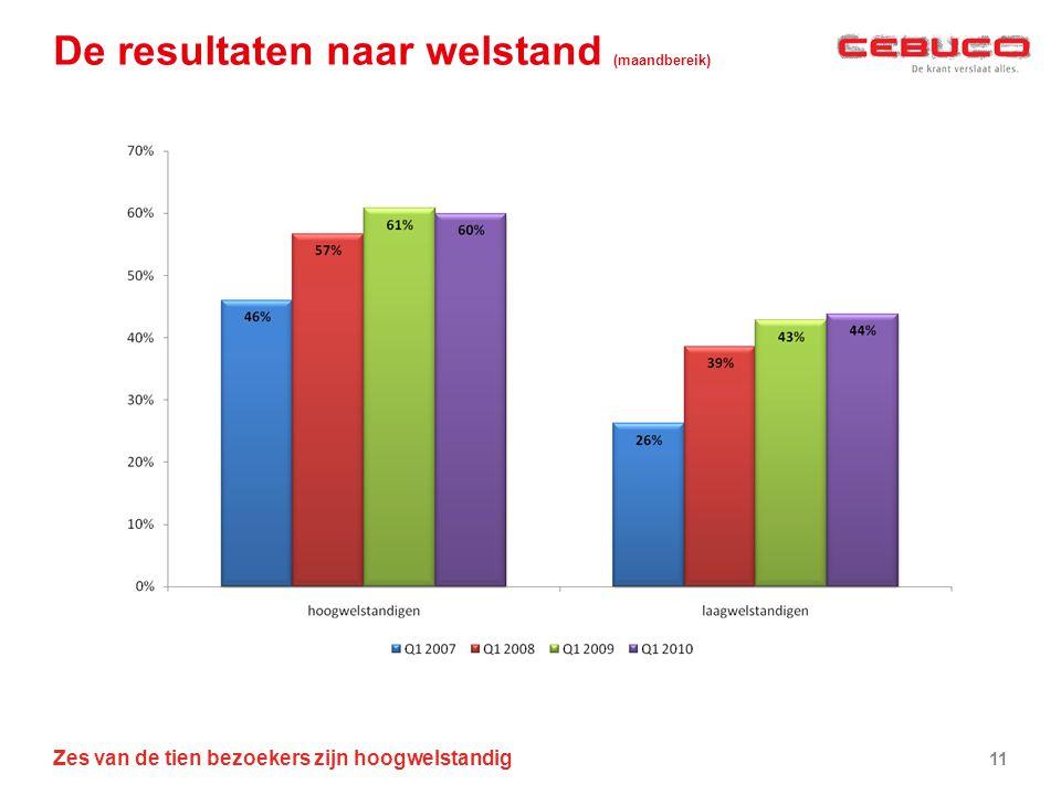 De resultaten naar welstand (maandbereik)