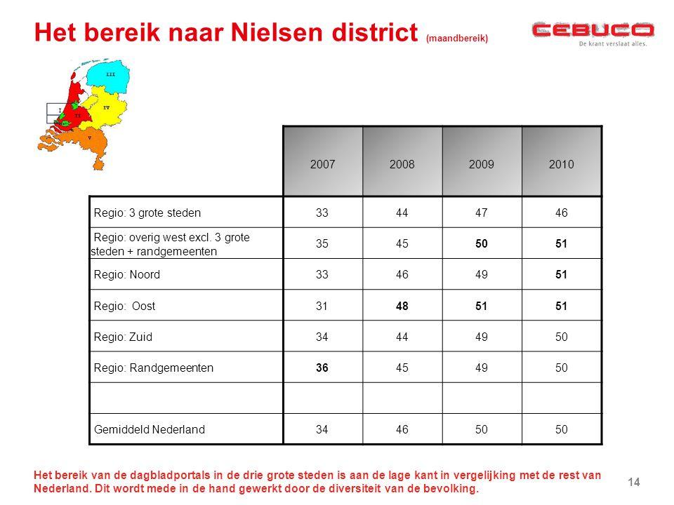 Het bereik naar Nielsen district (maandbereik)