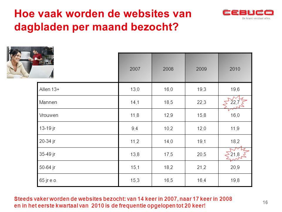 Hoe vaak worden de websites van dagbladen per maand bezocht