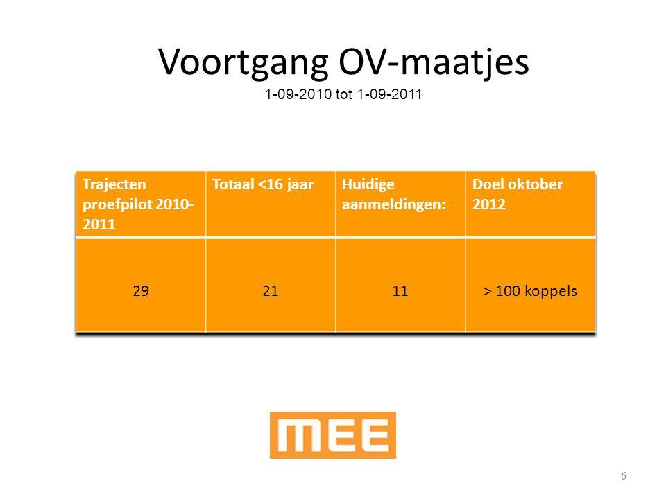 Voortgang OV-maatjes 1-09-2010 tot 1-09-2011