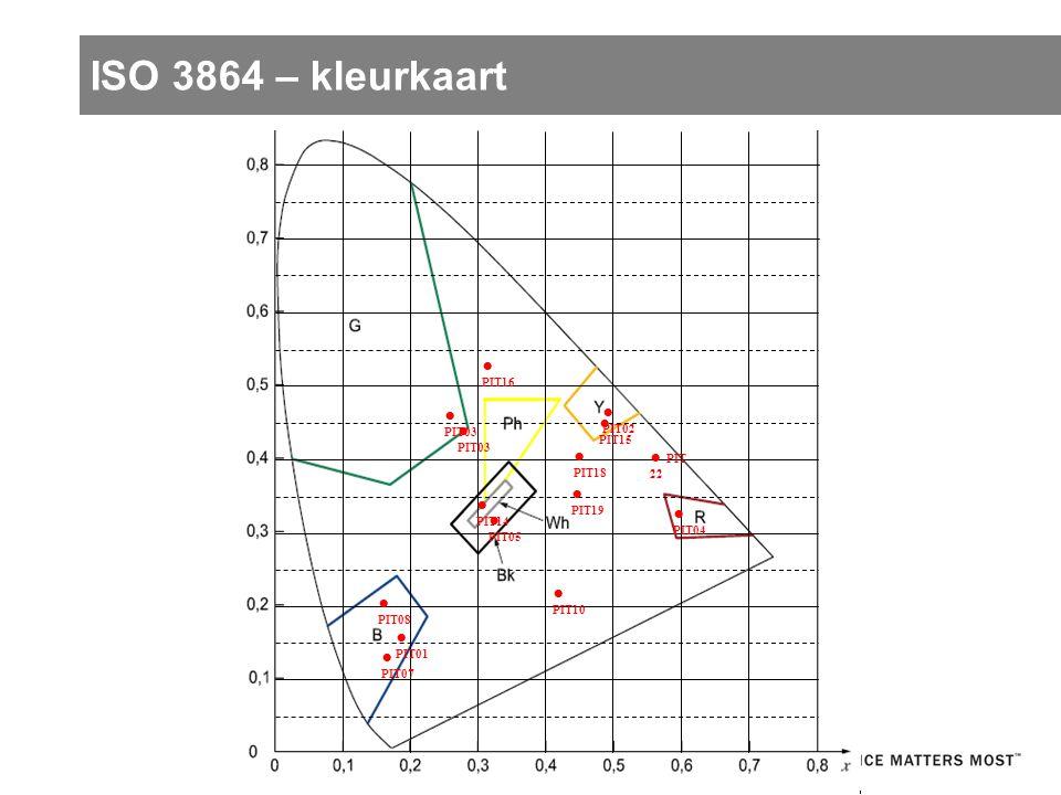 ISO 3864 – kleurkaart ● PIT03 ● PIT04 ● PIT 22 ● PIT18 ● PIT19 ● PIT10